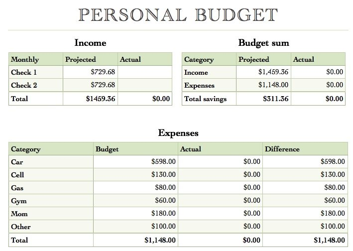simple personal budget template Success frMnL1D0