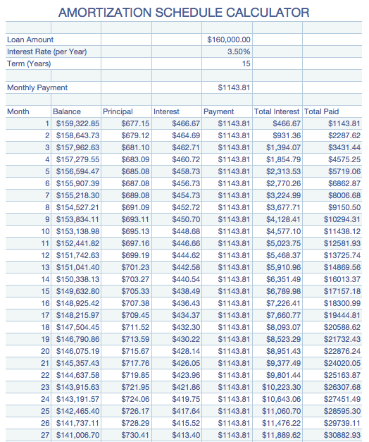 numbers 08 amortization table free iwork templates